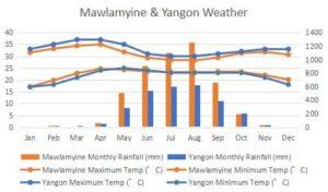 ミャンマー、降水量、最高気温、最低気温、Mawlamyine とヤンゴンとの比較