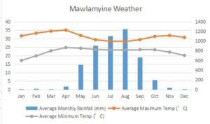 ミャンマーのMawlamyine の気候、降水量、最高気温、最低気温、天気予報