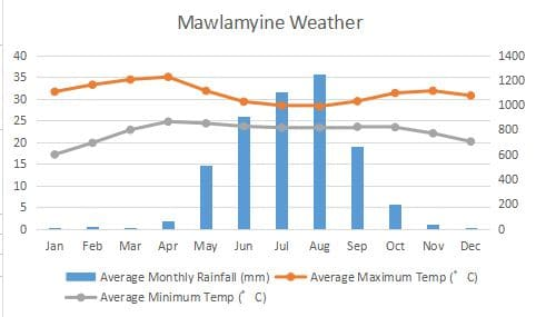 Mawlamyine climate waterfall graph temperature Myanmar